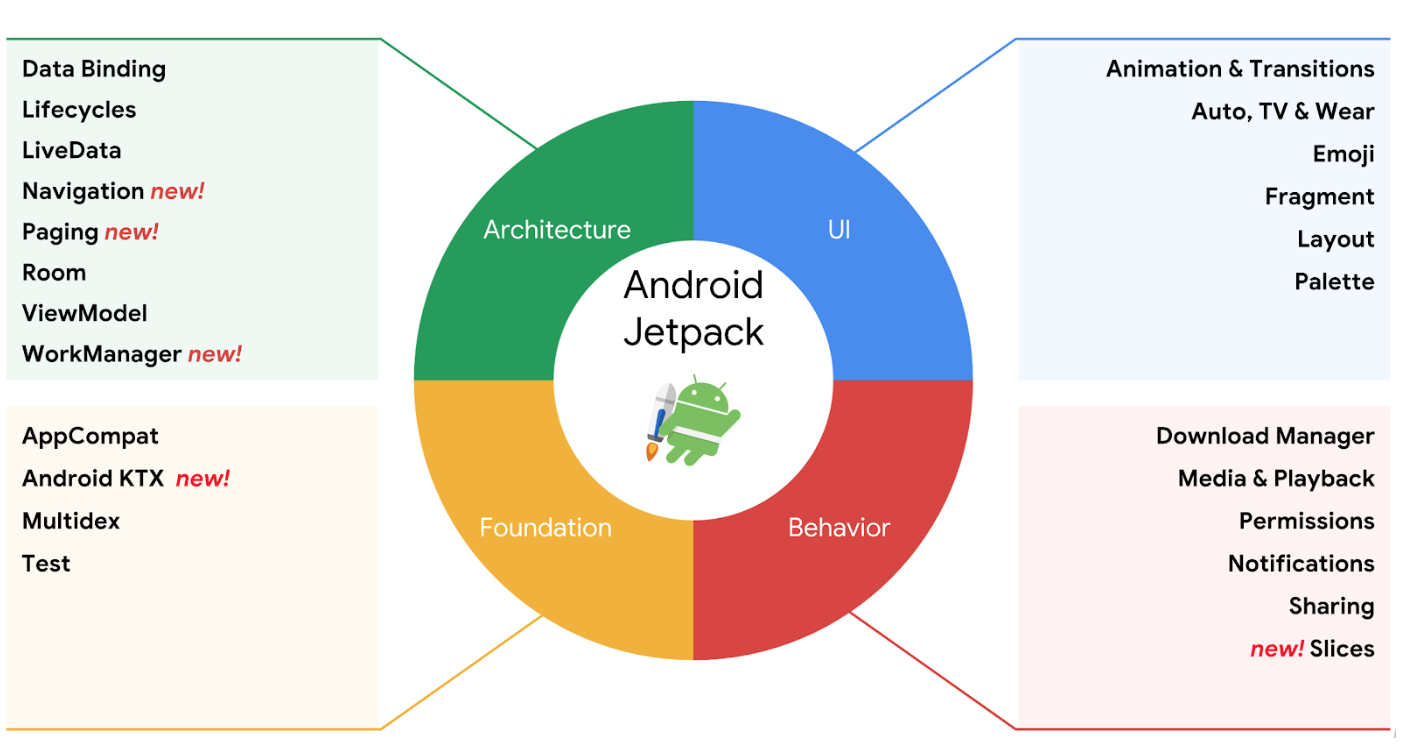 Android jetpack